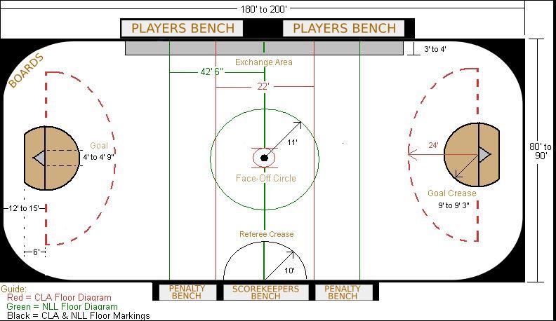 box lacrosse field dimensions