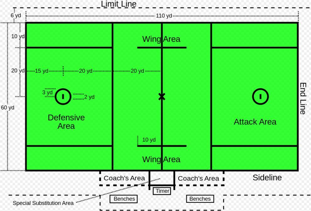 Field Lacrosse Dimensions